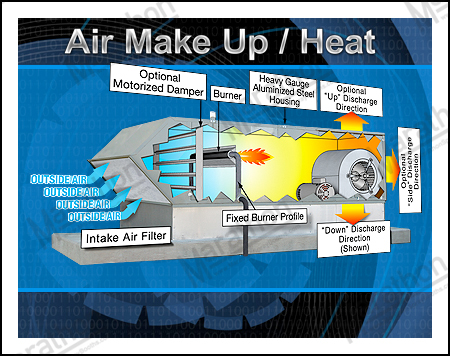 Air Make Up/Spray & Cure Heating Systems