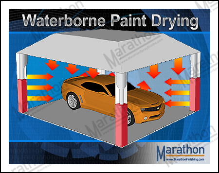 Waterborne Paint Drying Systems